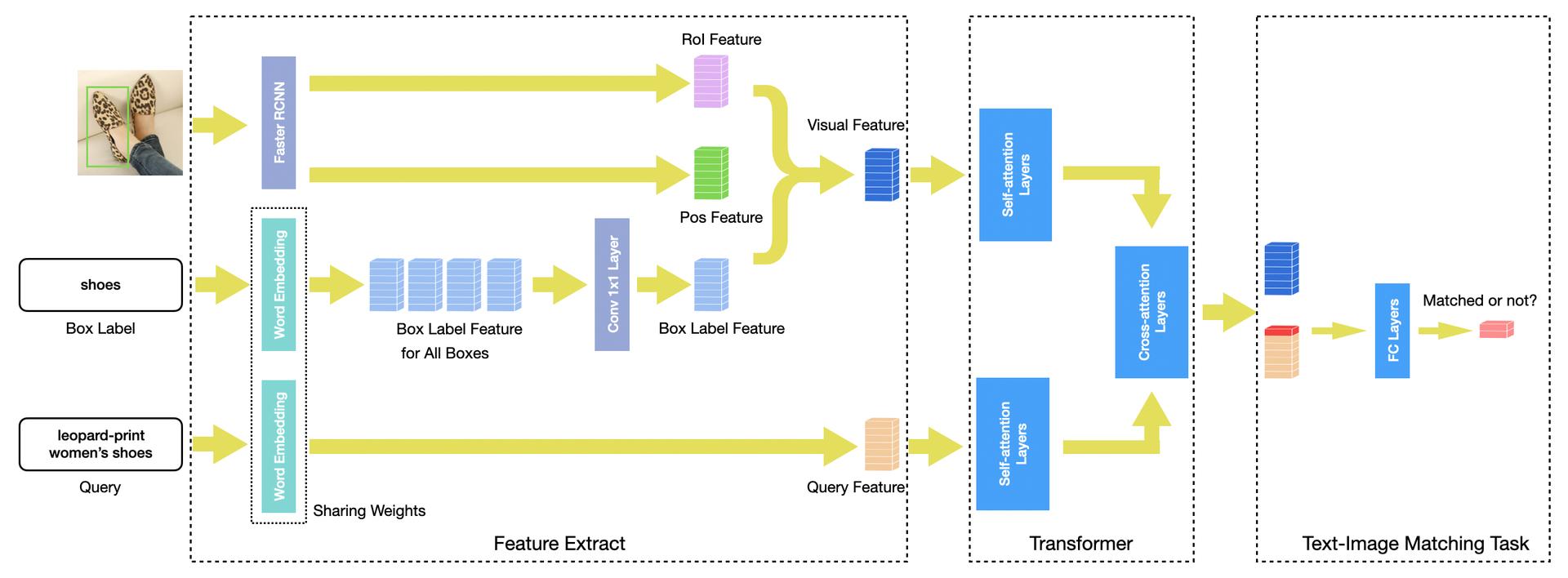 图6 比赛中使用的LXMERT模型结构