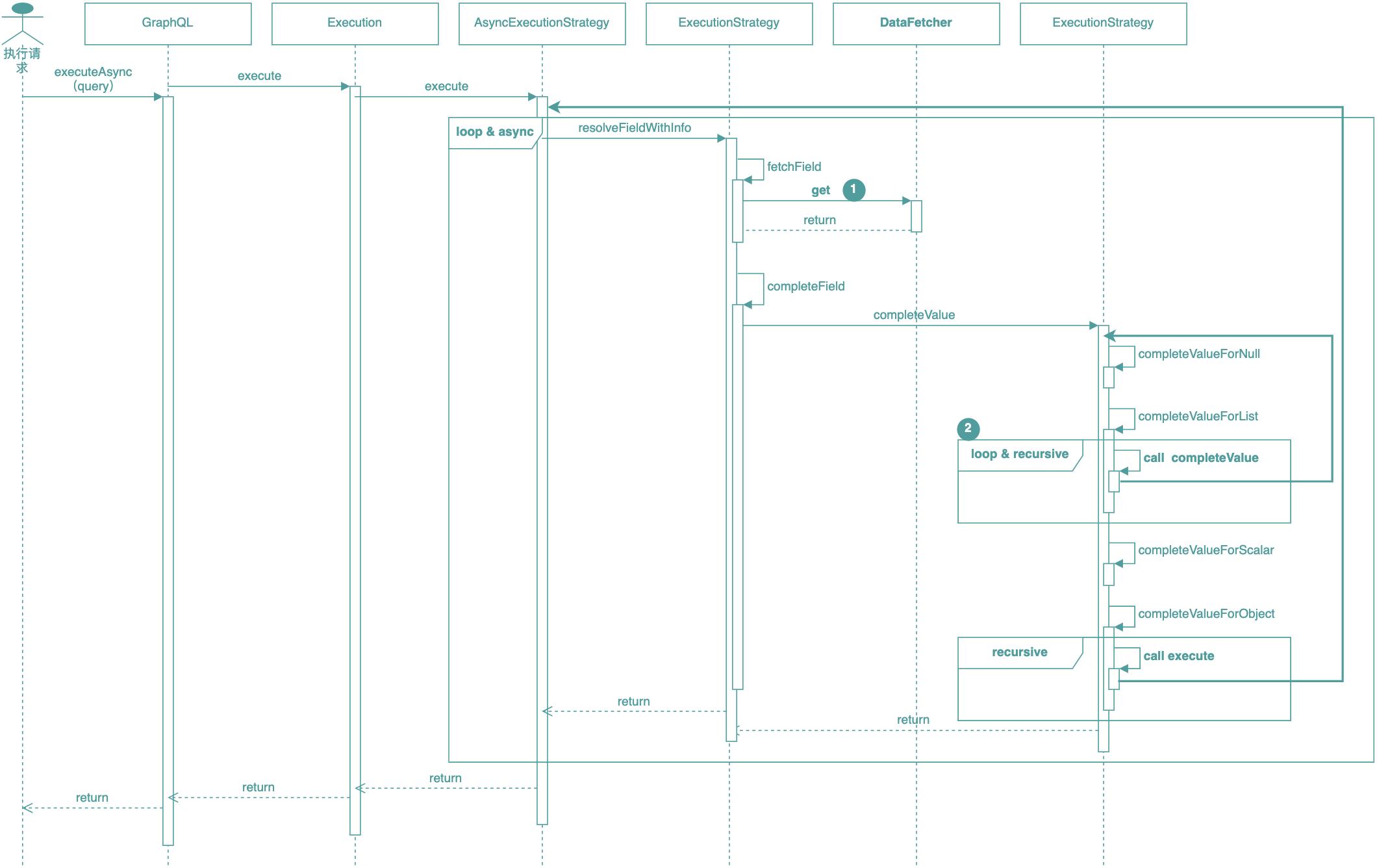 图15 GraphQL执行引擎执行过程