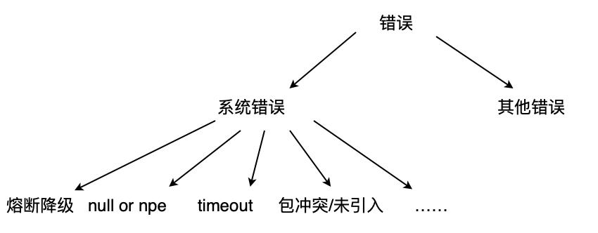 图8 日志文本摘要泛化层次结构